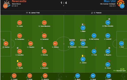 ترکیب تیم نیوکاسل در مقابل شفیلد یونایتد و بررسی لیست محرومیت